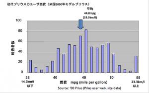 プリウスの実走燃費グラフ