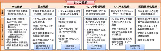 6つの戦略