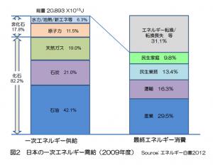 日本の一次エネルギー需給