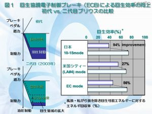 140605ブログ図表_ECB回生効率